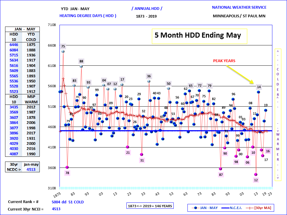Pin by Ross Carlyon on MSPMay 2019 Climate Report