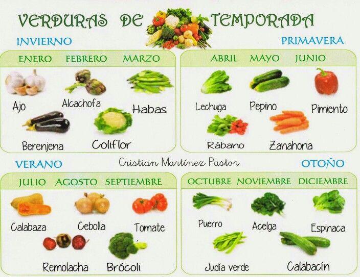Vamos a aprender un poco de espa ol cocina y comida for Recherche apprentissage cuisine