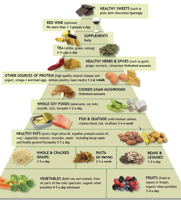 Anti Inflammatory Food Pyramid | RECIPES-HEALTHY EATING