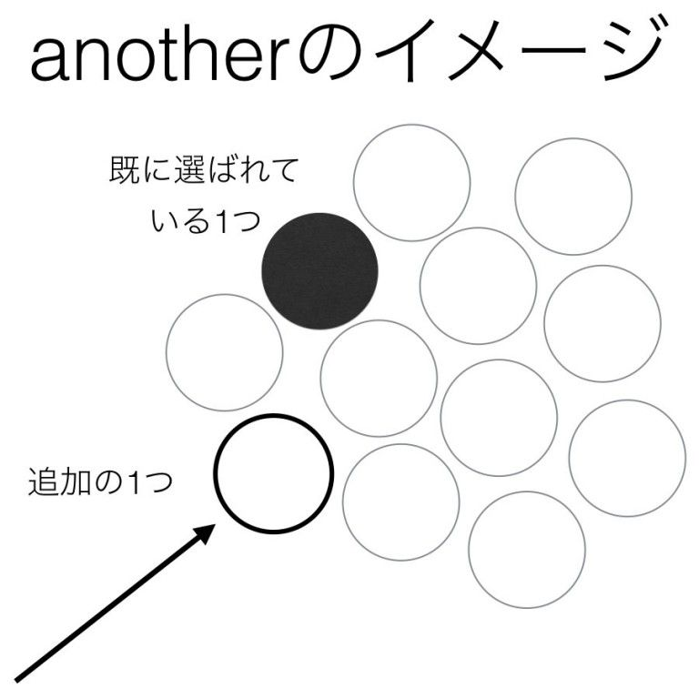 Other 違い の と another