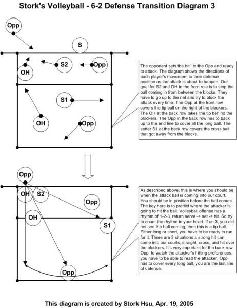 6 2 System Volleyball Positions Volleyball Skills Volleyball Scoring