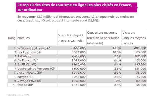 Top 10 des sites #tourisme les plus visités en France au 1er trimestre 2016, selon médiamétrie.