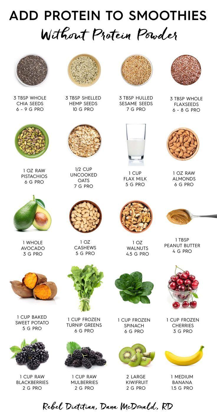 Add protein to smoothies without powder #vegan #powder #veganshake #plants #veganprotein #greens #proteinshakes
