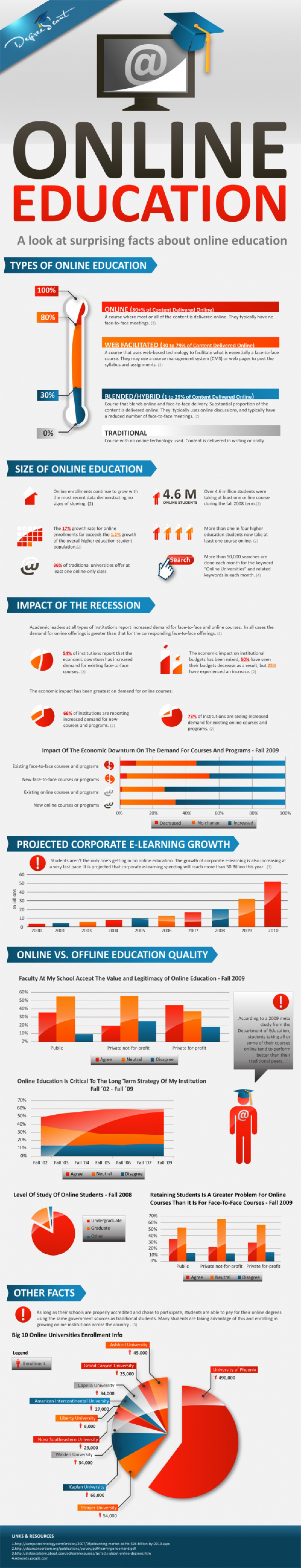 Surprising Facts About Online Education Educational Infographic Online Education Online Learning