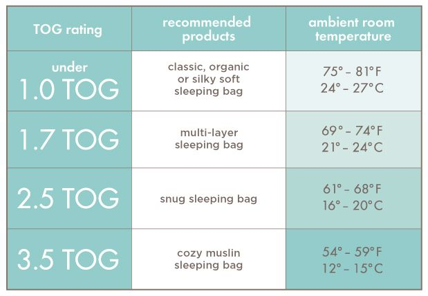 Aden Anais Baby Sleeping Bag Tog Chart Baby Sleeping Bag Cool Baby Stuff Baby Body Temperature