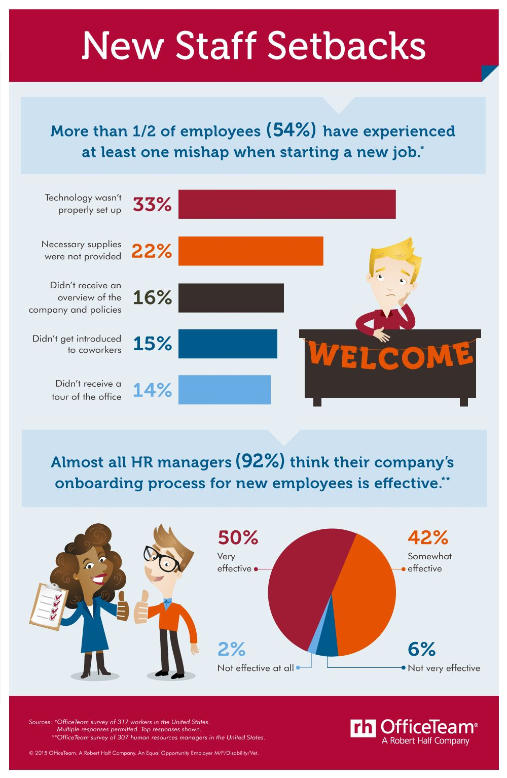The Manager S Checklist For Onboarding New Hires Onboarding Checklist Onboarding New Employees Employee Onboarding