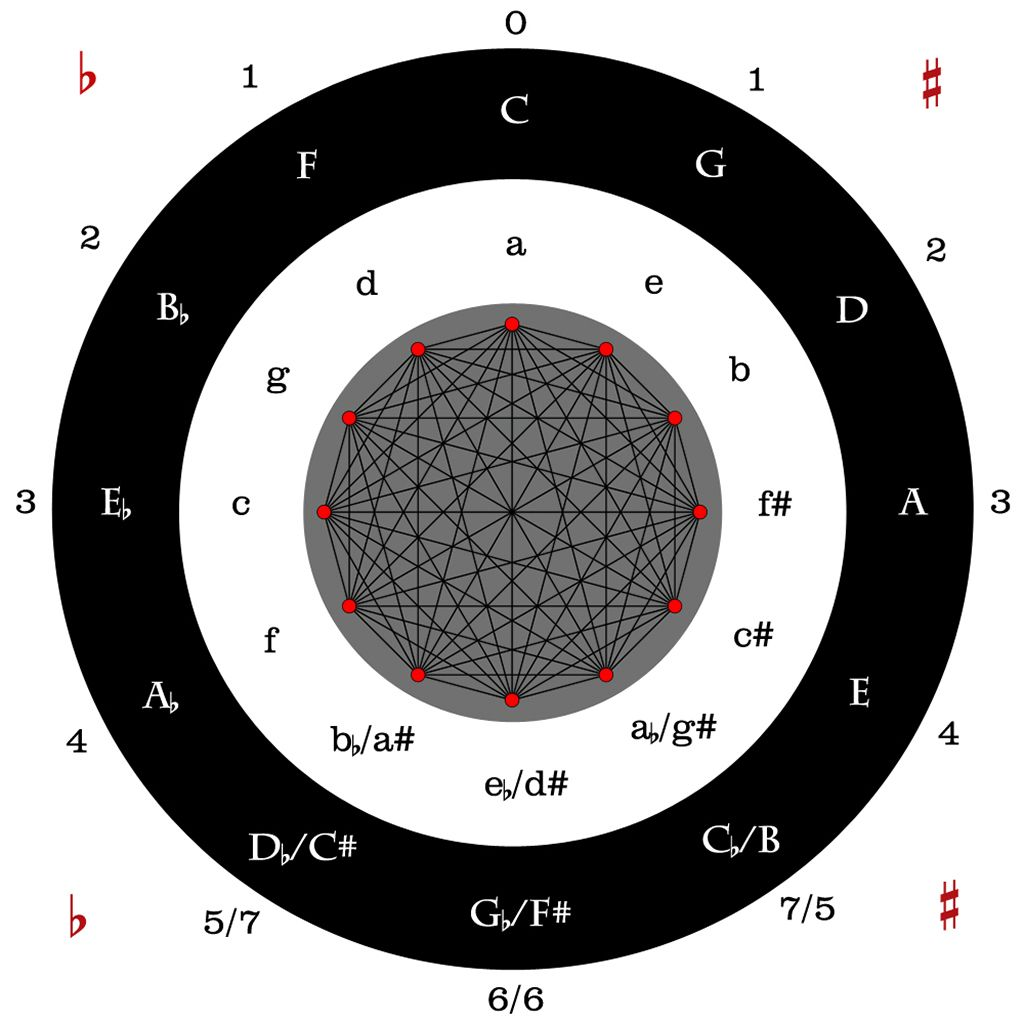 Circle Of Fifths And Transposition