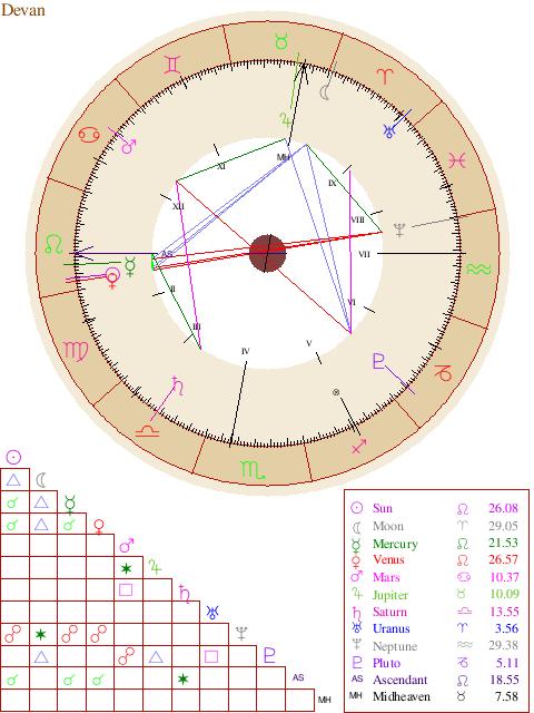 Free Astrology Birth Chart Report Free Astrology Birth Chart Birth Chart Numerology
