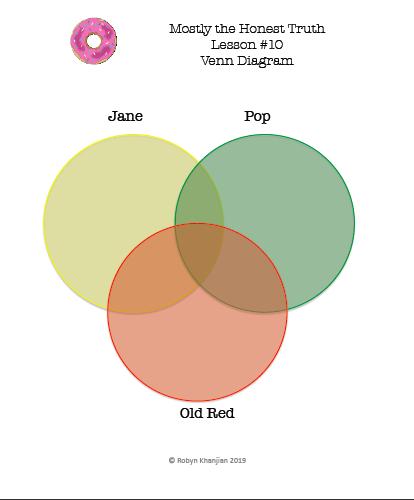 Best Teacher Resources Venn Diagram Teacher Resources Graphic Organizers