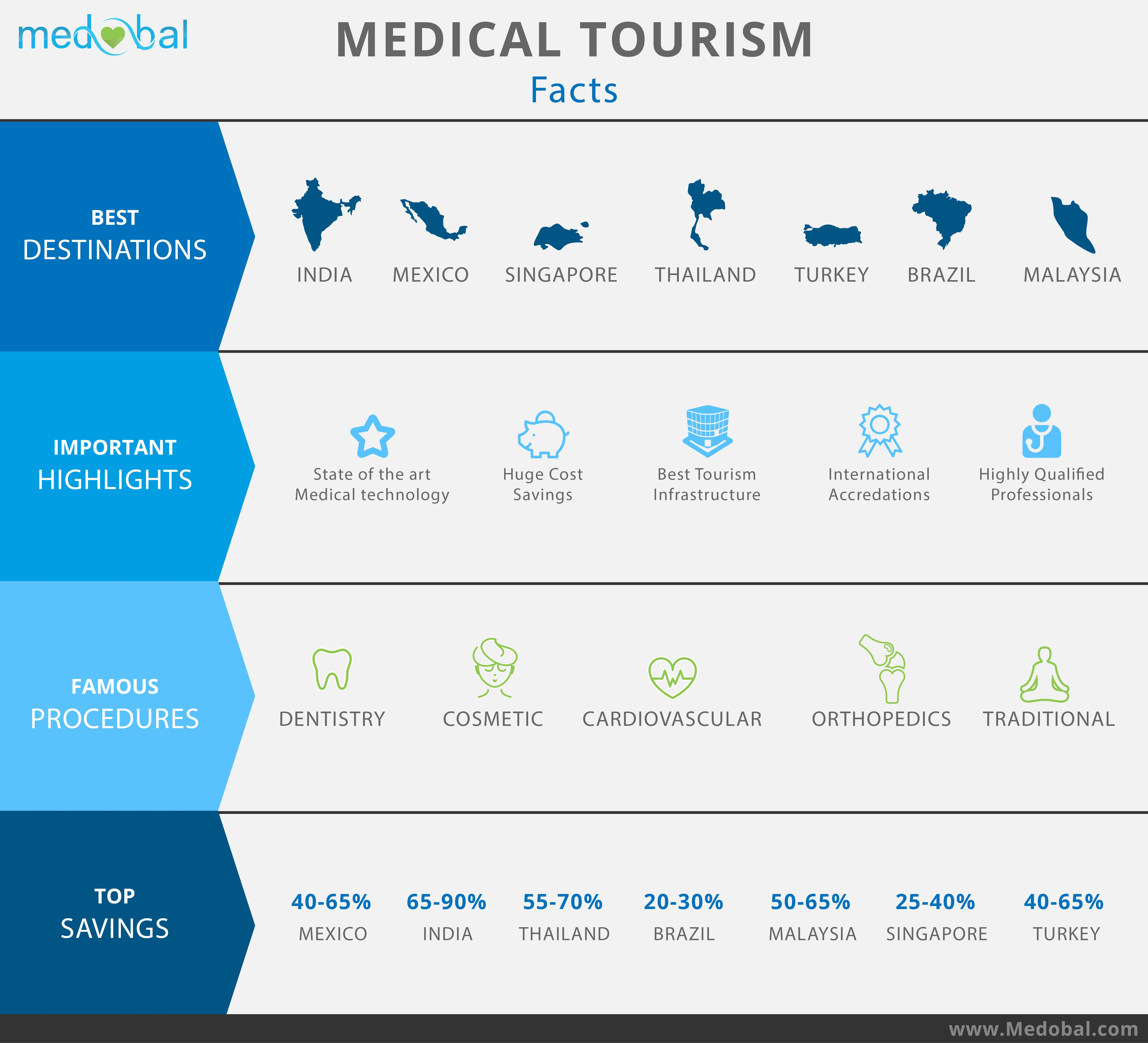 Global Medical Tourism Fact Sheet Hospitals Health