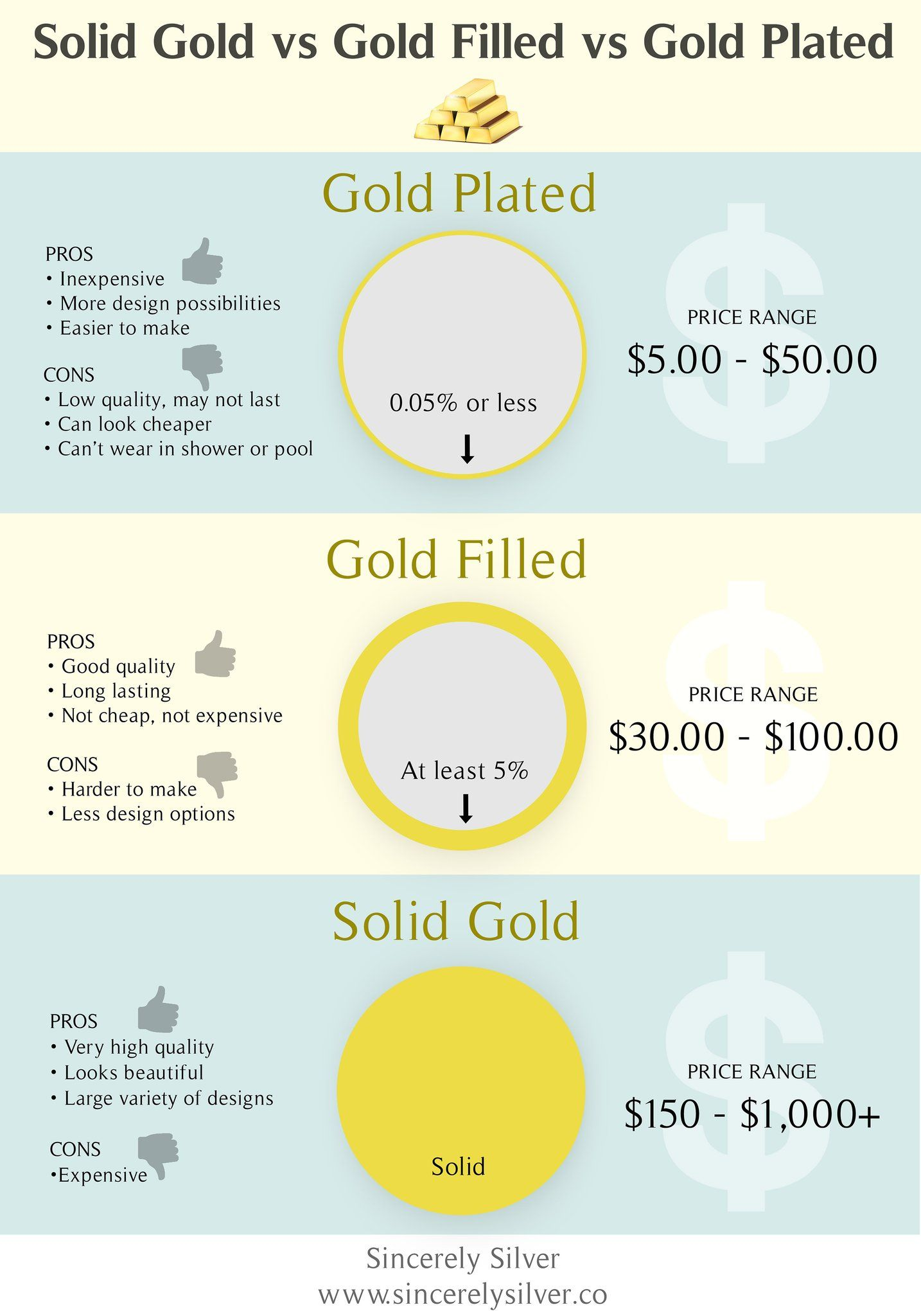 Gold Filled Vs Gold Plated Know The Quality You Are Paying For Goldfilled Goldplated Everyday Jewelry Gold Cleaning Silver Jewelry Gold Filled Jewelry