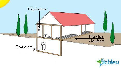 Plancher Chauffant A Tres Basse Temperature Portail Habitat Picbleu Plancher Chauffant Plancher Et Le Sol