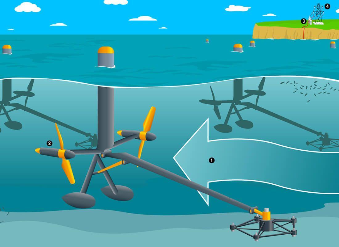 Resultado De Imagen Para Energia Mareomotriz Wind Turbine Turbine Wind