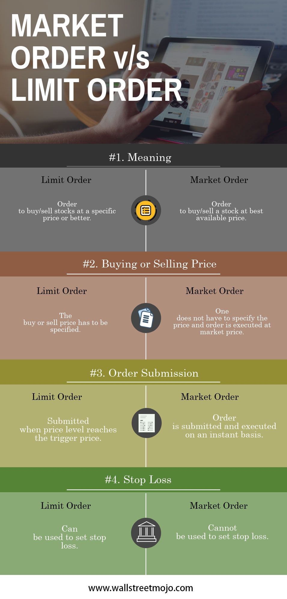 Market Order Vs Limit Order Marketing Order Learn Stock Market