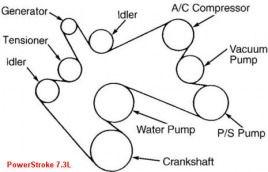 Belt diagram for Ford 73 liter power stroke diesel | Diagrams for Car Repairs | Ford diesel
