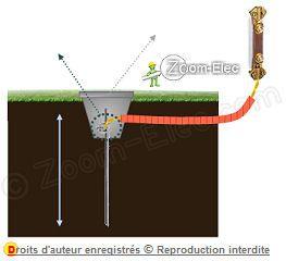Prise de terre par piquet de terre tableau lectrique - Installer une prise de terre dans une maison ...