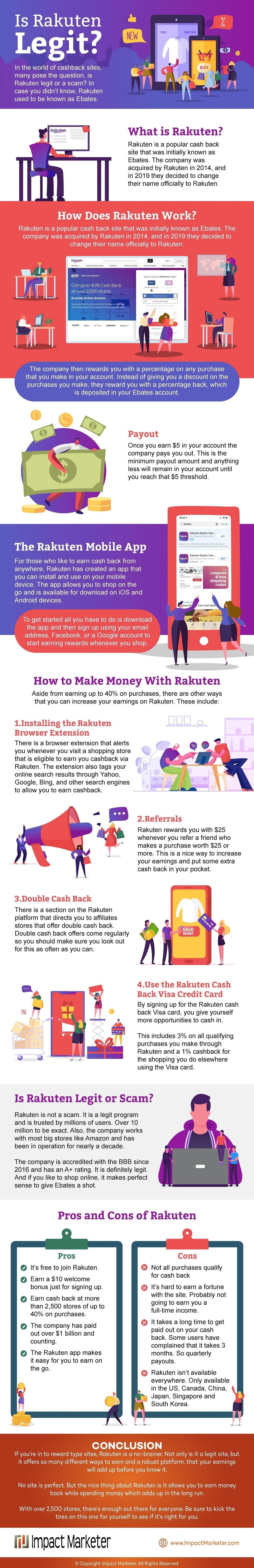 Is Rakuten Legit Review Infographic Infographic Data