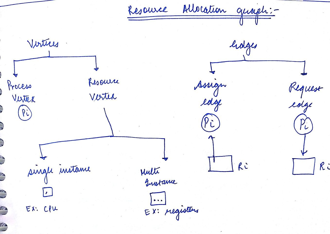 Resource allocation graph operating systems pinterest resource allocation graph pooptronica