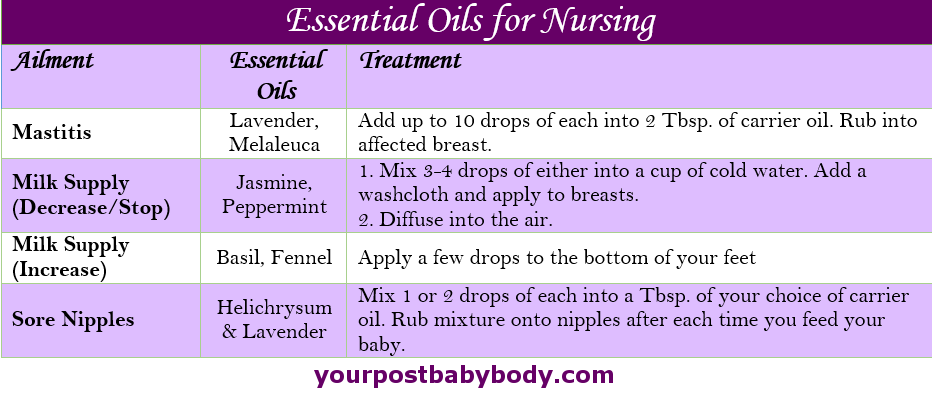 Essential Oils For Nursing Essential Oils Can Be Used To -6172