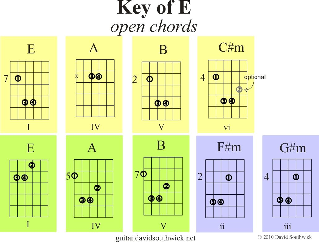 Open Chords In Key Of E Guitar Chord Theory Guitar Pinterest