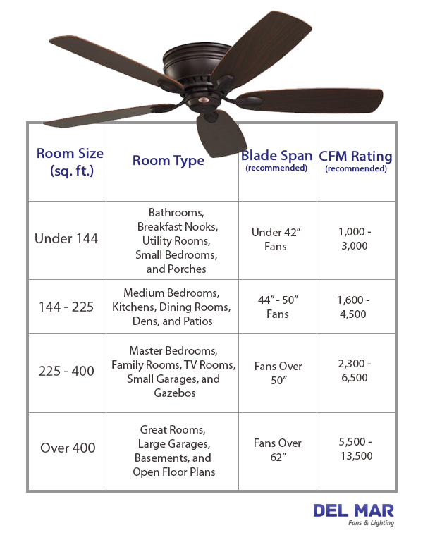 Blown Away Best Ceiling Fans For Large Rooms Ceiling Fan Ceiling Fan Size Best Ceiling Fans