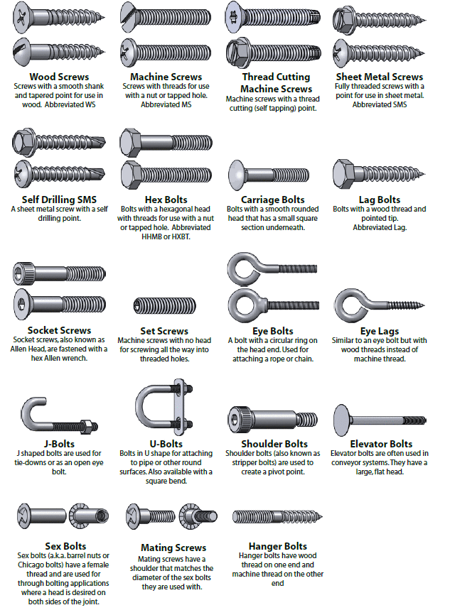 Identification Chart for Types of Fasteners – Bolt and Screw