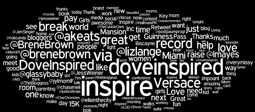 Word Cloud Covering The Nearly 6 500 Tweets From The Recent Mom2summit Word Cloud Social Media Business Blog Conference