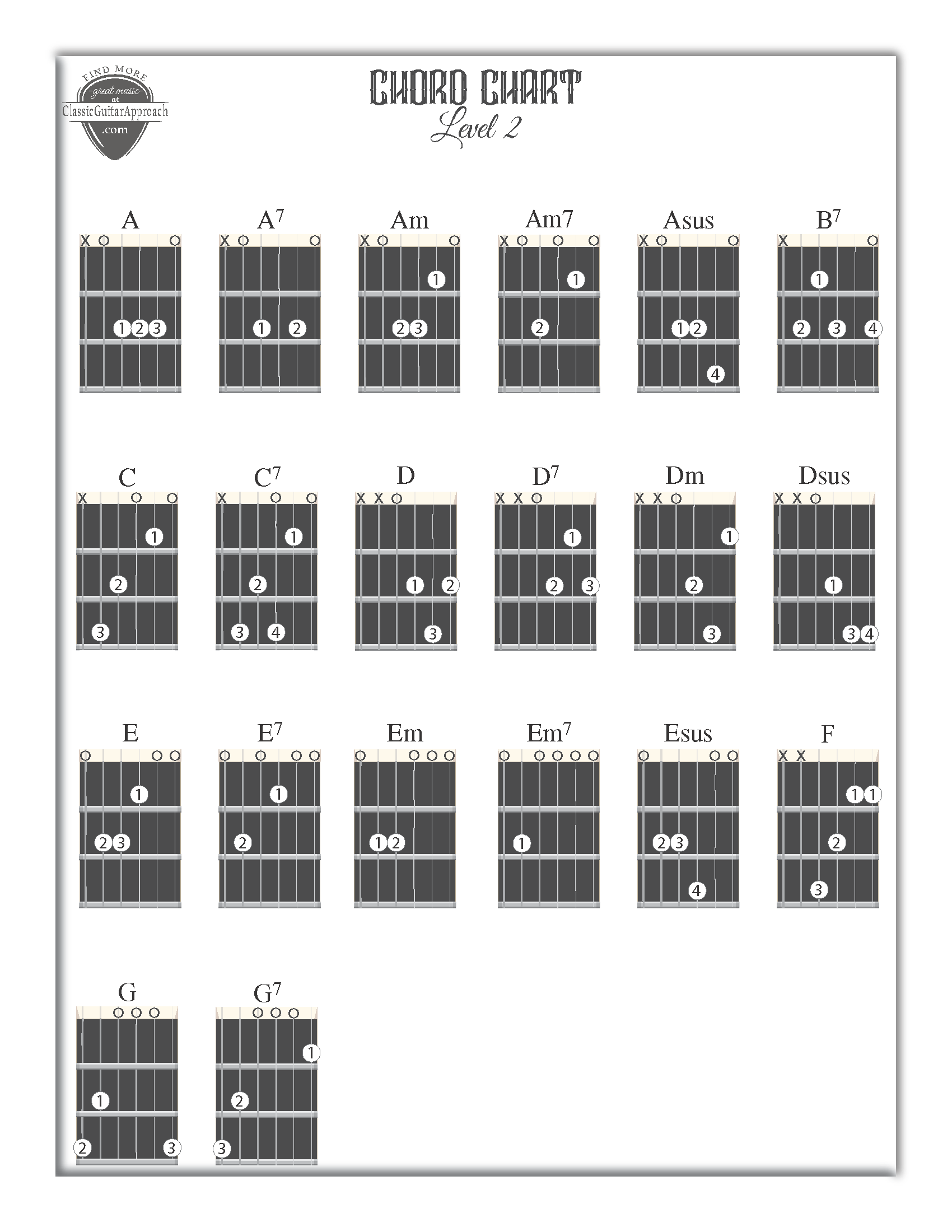 Guitar Chord Chart These Are The Most Used And Easiest To Play A7 Basic Open Chords On