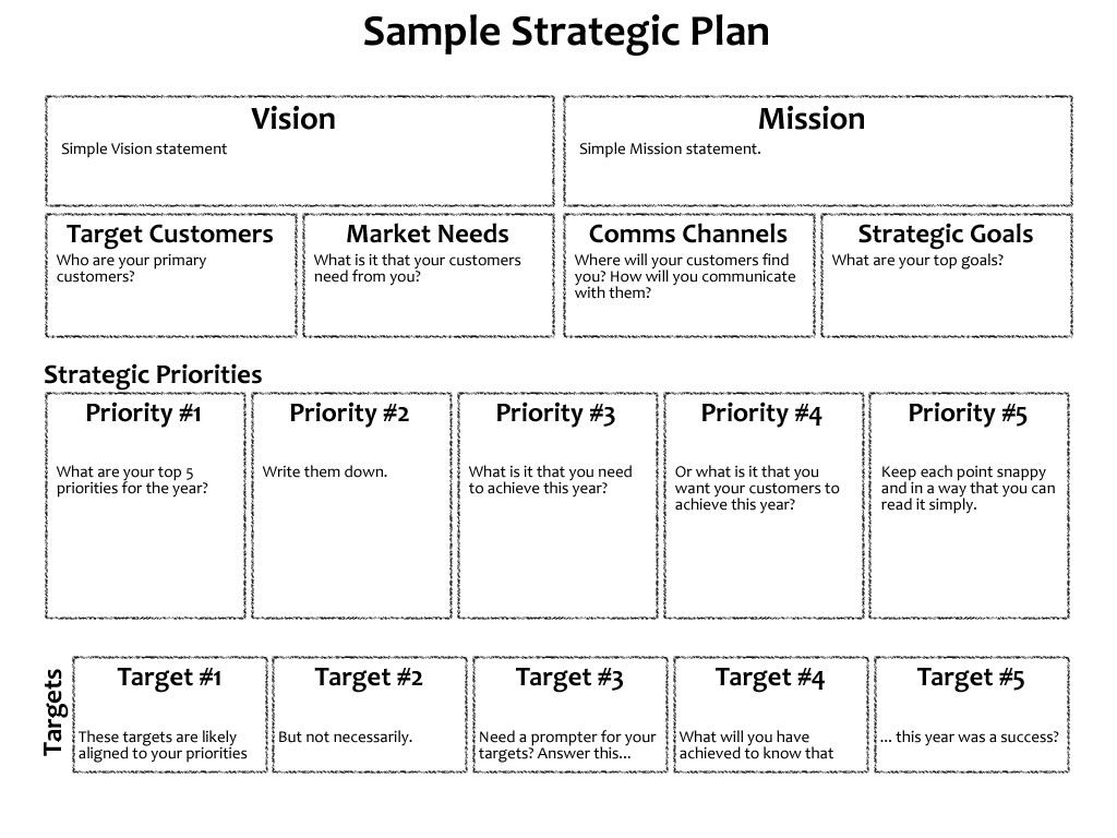 Sample One Page Strategic Plan Strategic planning
