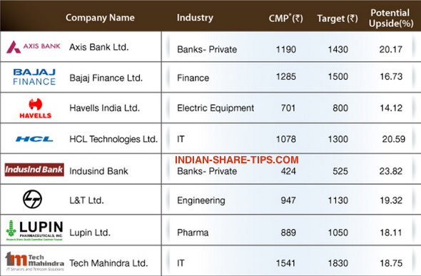 Diwali Picks which will be Multibaggers Hcl technologies