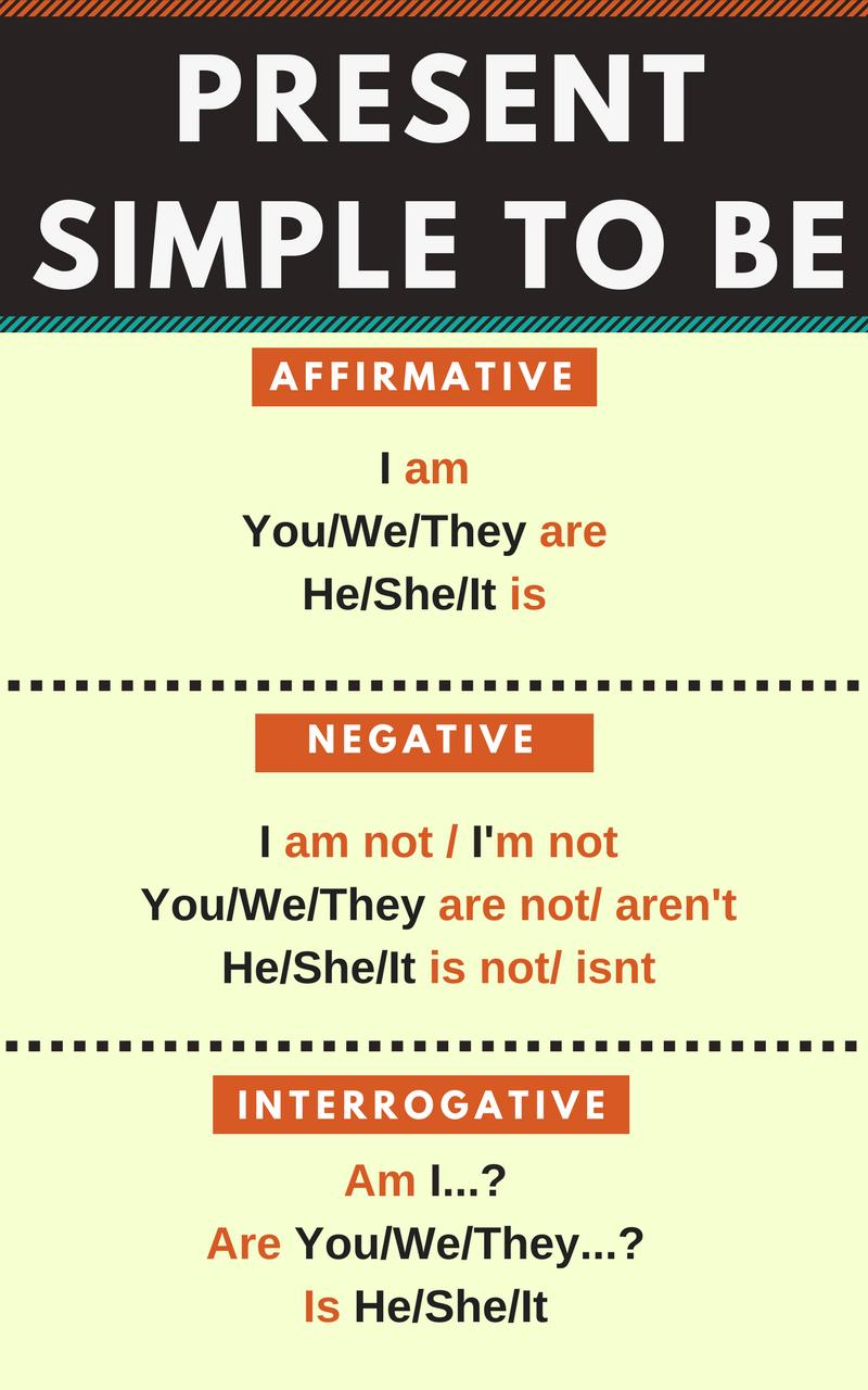 Presente simple verbo to be en inglés resumido, infografía
