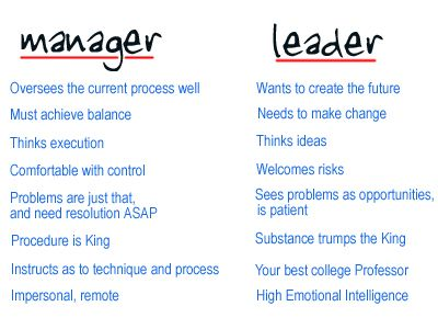 difference between manager and leader essay Difference between behaviour management and behaviour leadership from the age of around three years, children spend majority of their time in school.