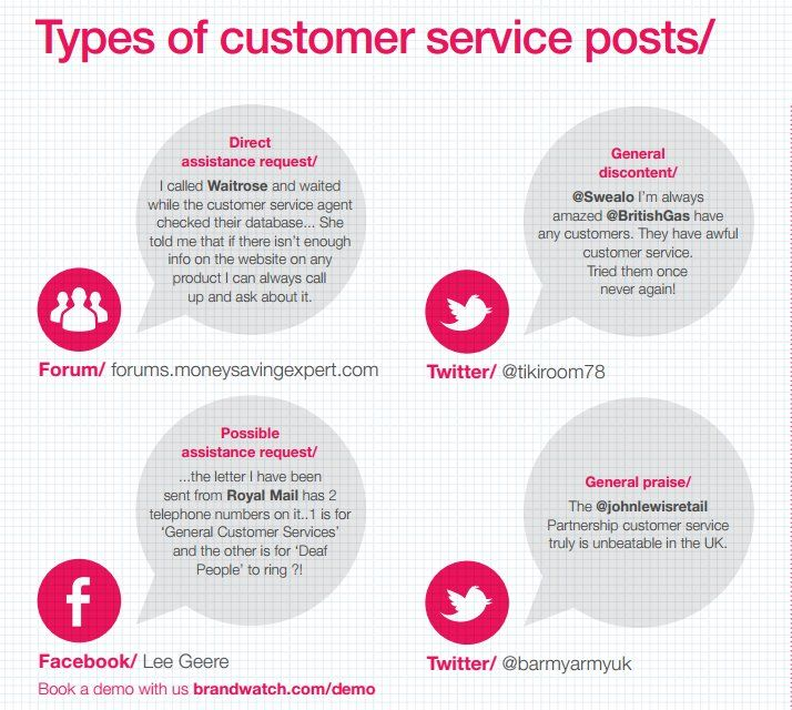 CustomerService Posts #CustomerService via @Brandwatch Call