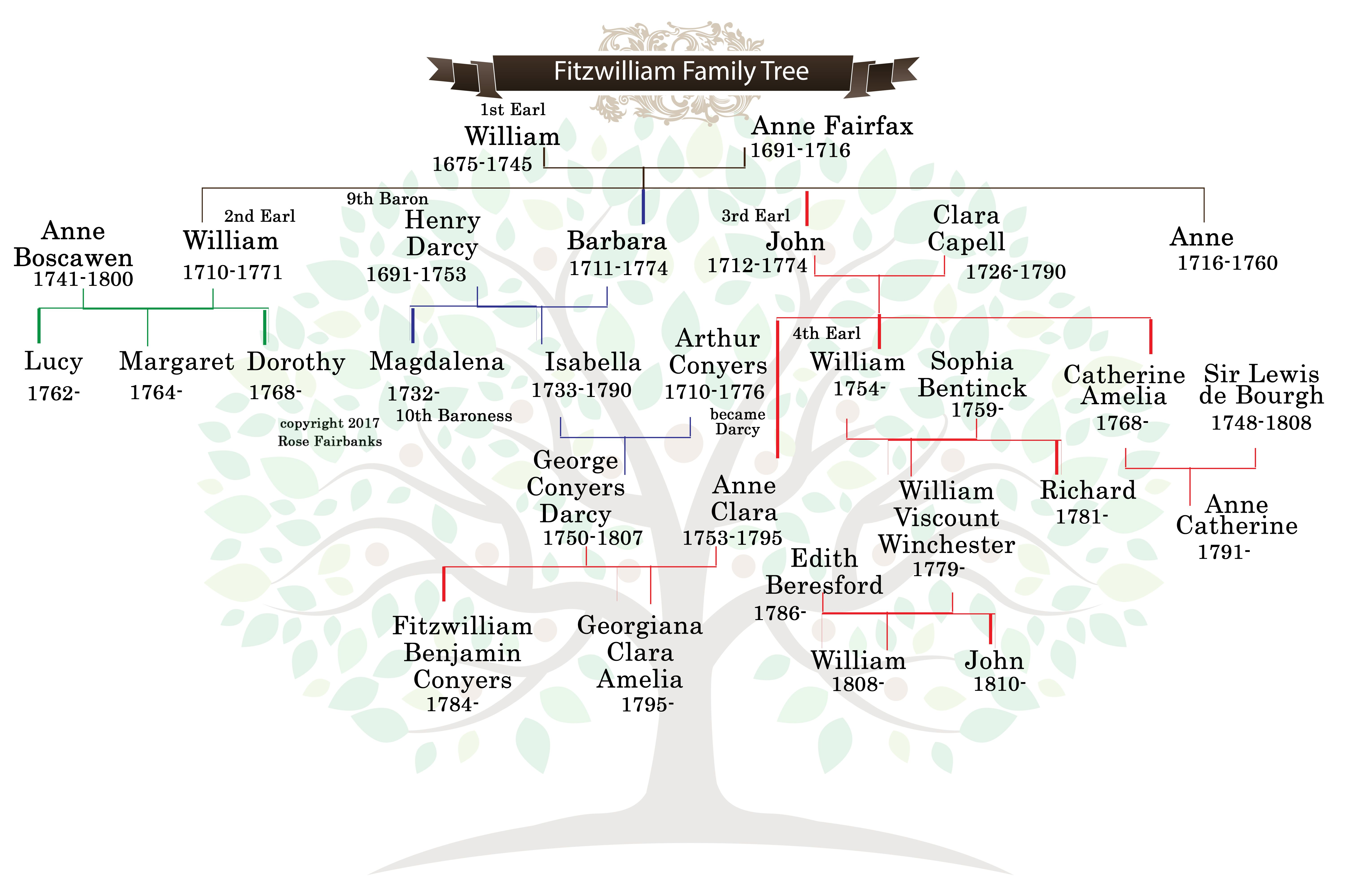 Fitzwilliam family tree for mr darcys bluestocking bride fitzwilliam family tree for mr darcys bluestocking bride copyright 2017 rose fairbanks ccuart Gallery