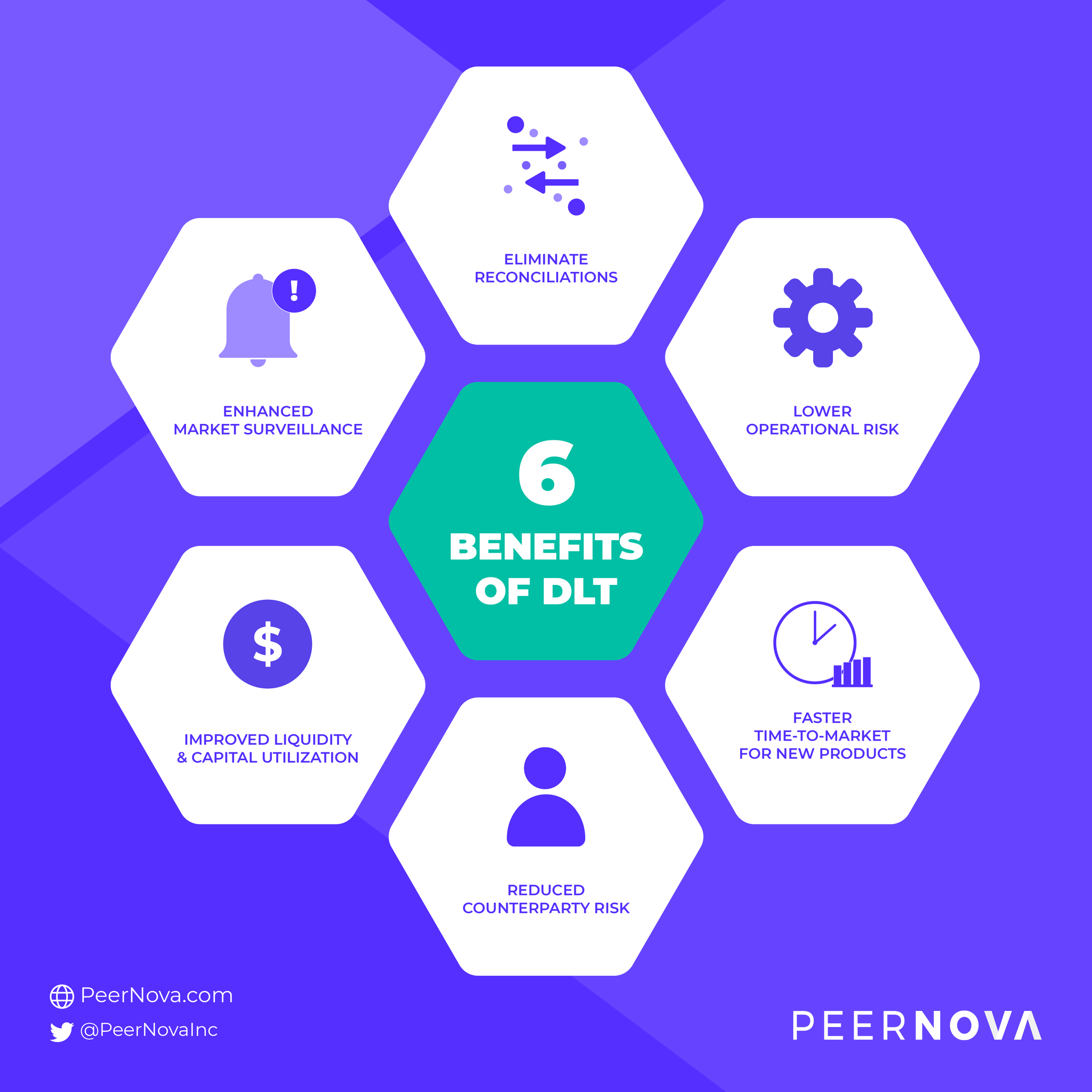 What are the benefits of a Distributed Ledger Technology (DLT)? 6 Benefits of Distributed Ledger Technology (DLT) #peernova #dlt #blockchain #fintech #technology #financialservices #siliconvalley #infographic