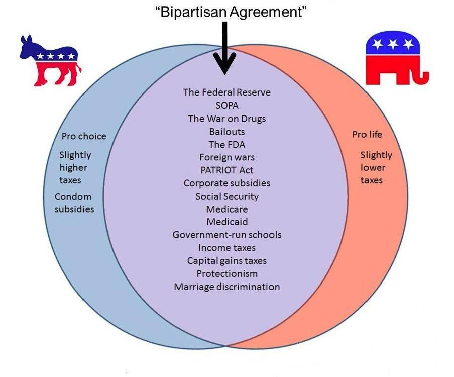Just look at that venn diagram theres almost no difference between just look at that venn diagram theres almost no difference between democrats and republicans anymore they agree on almost everything ccuart Image collections