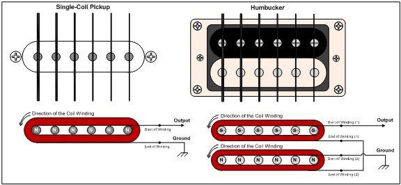 Groovy Guitar Pickup Wiring Diagram Electrical Lap Steel Guitar Guitar Wiring Cloud Venetbieswglorg
