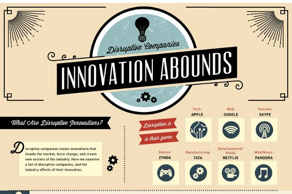 6 Examples Of Disruptive Innovation In Technology Disruptive Innovation Innovation Infographic