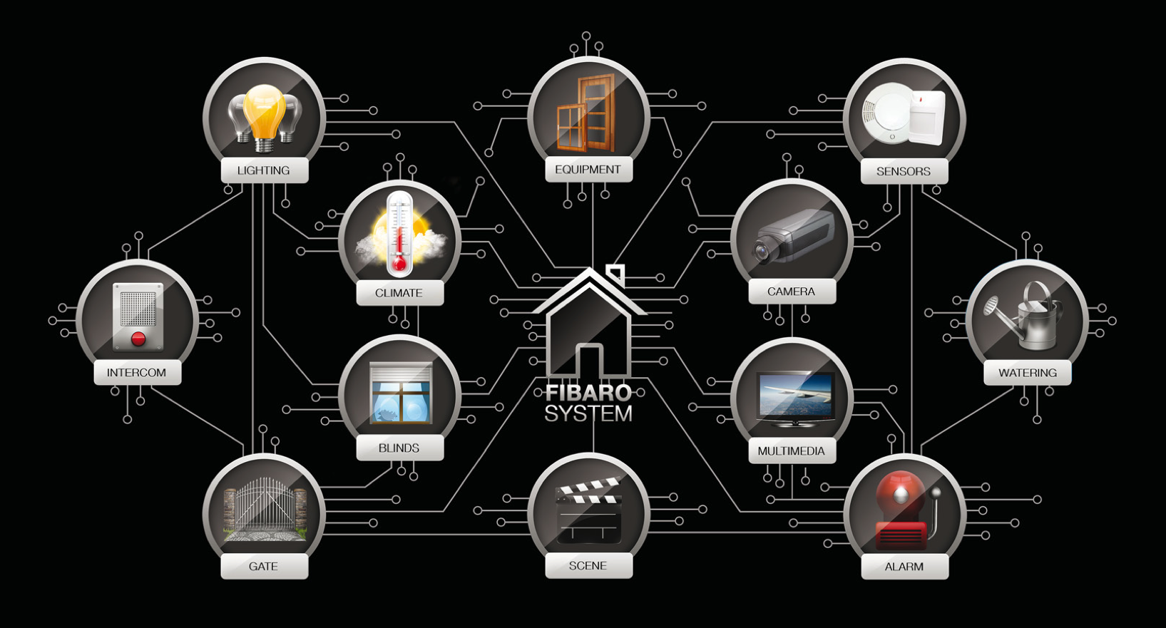 FIBARO Network | Z-Wave | Pinterest