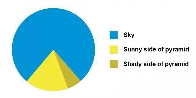 Great pie chart!