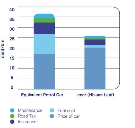 Bar Chart Describing The Total Cost Of Ownership Of An Ecar Versus