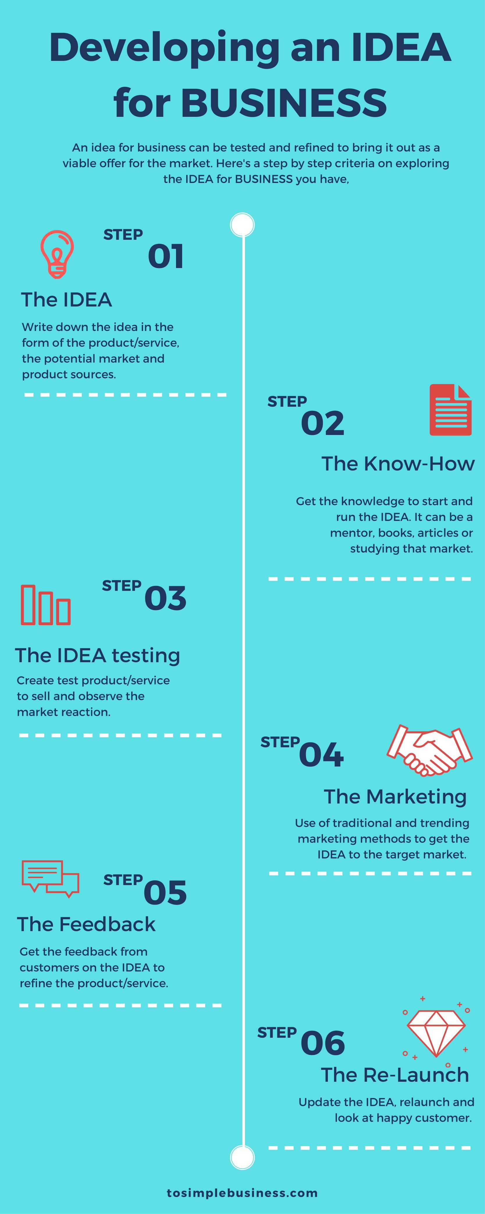 Infographic On Developing Business Ideas Educational Technology Tools Development Business