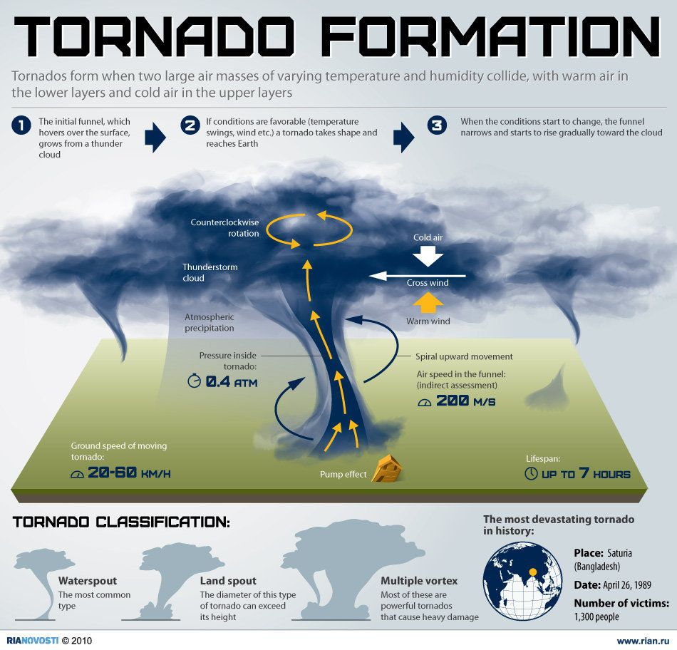 Tornado formation | Weather, Tornado formation and Storms