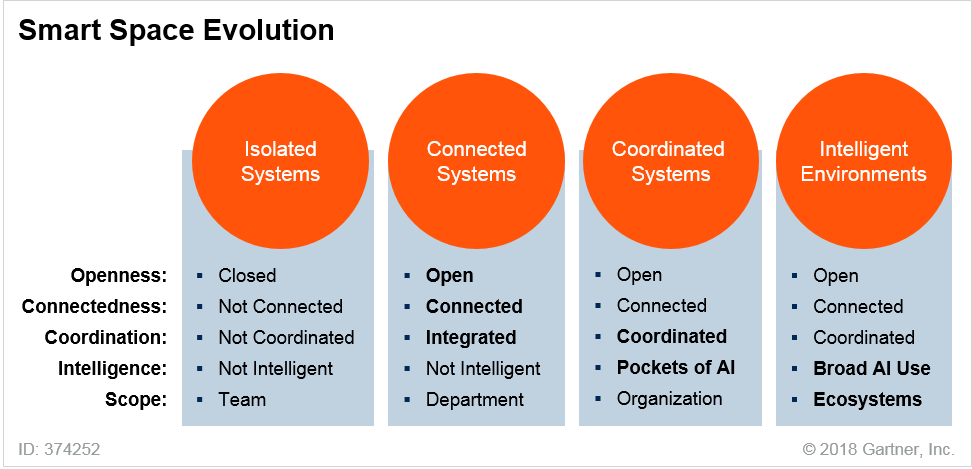 Smart space Evolution by Gartner, Inc  | Liberteks IT Services