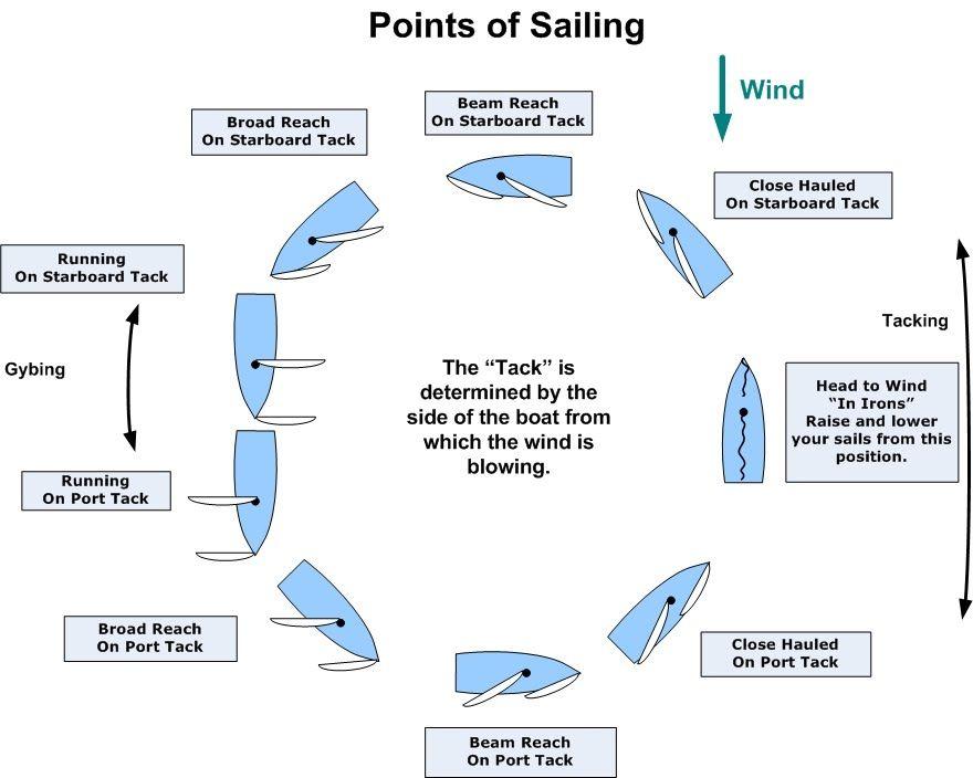 upgrades repairs c22 c 22 catalina 22 sailboat modifications upgrades repairs c22 c 22 catalina 22 sailboat modifications