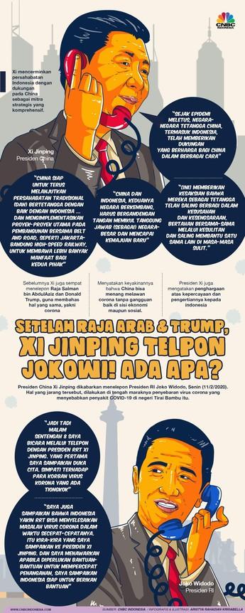 Infografis Cnbc Indonesia Di 2020 Infografis Perencanaan