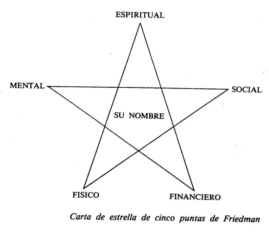 Resultado de imagen de estrella 5 puntas- elementos