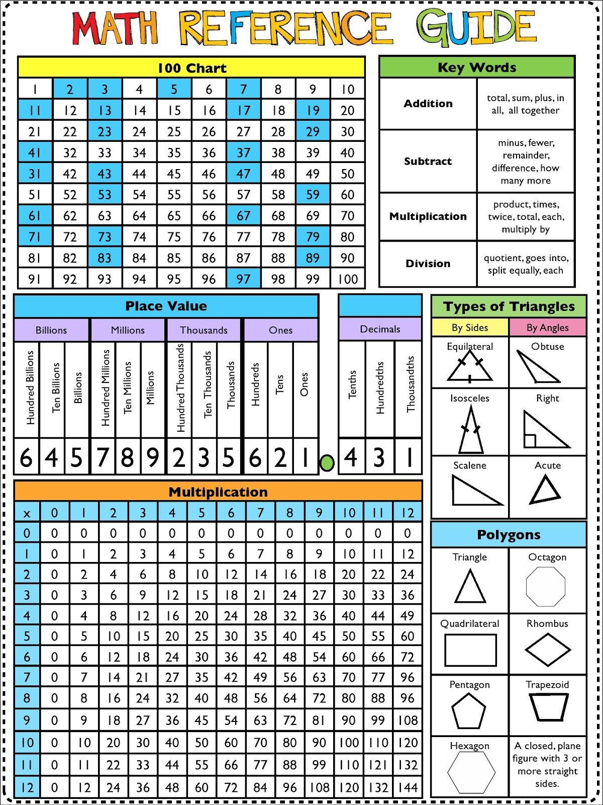 math reference page Math Reference Sheet, Math Folders, Saxon Math, Math  Tutor,