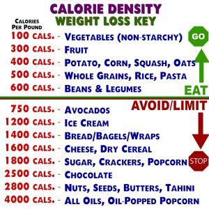 Jeff nelson   calorie density chart also nutrition info pinterest rh