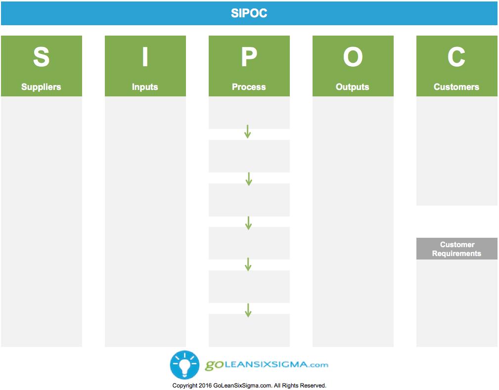 SIPOC - 1.1 - GoLeanSixSigma.com | SIPOC | Pinterest | High level ...